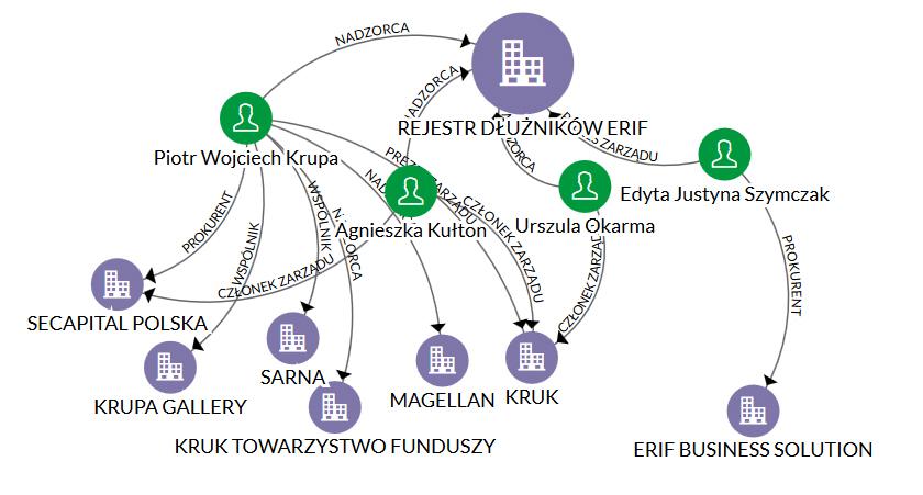 ERIF powiązania kapitałowe